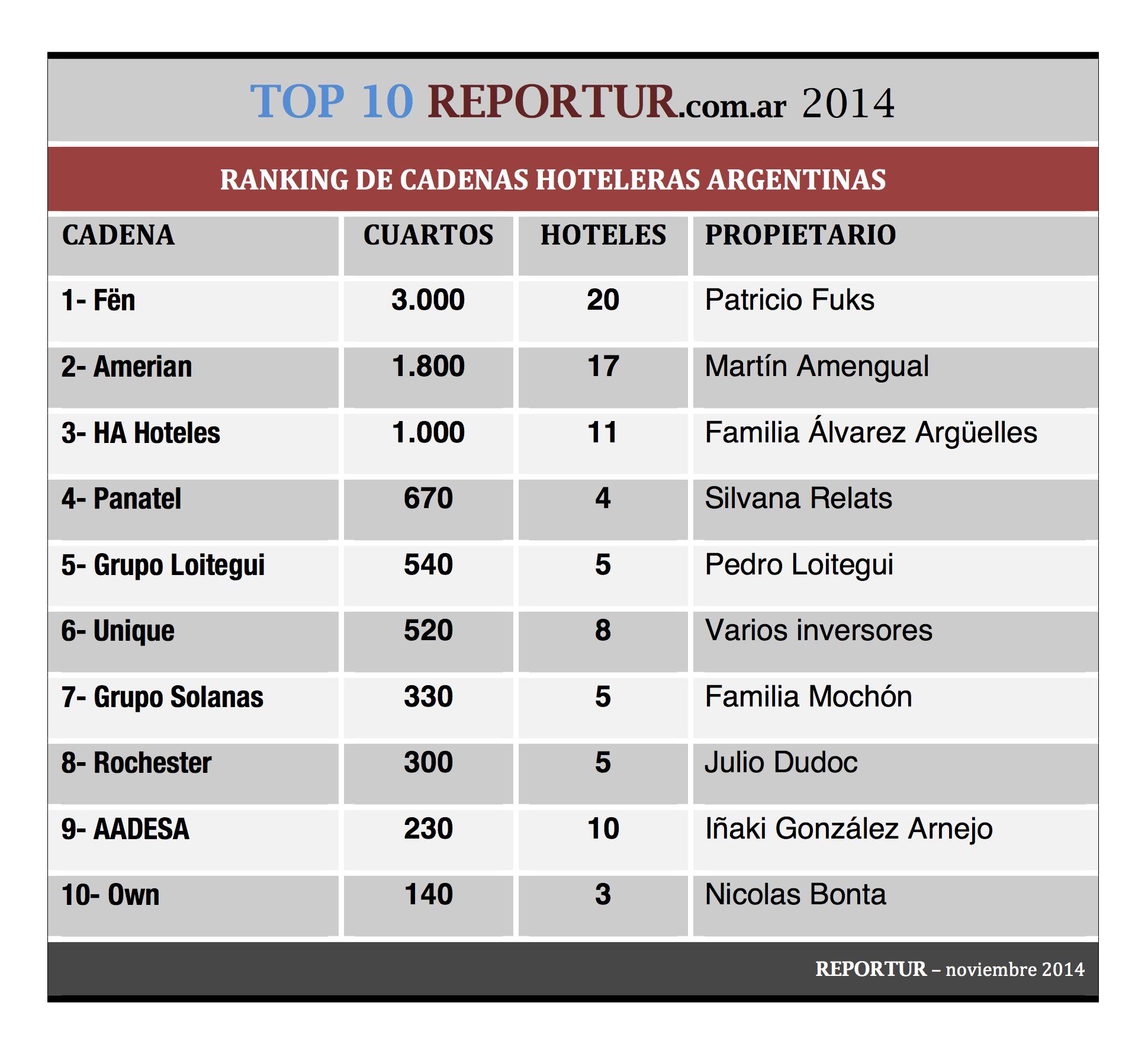 TOP 10 REPORTUR Argentina