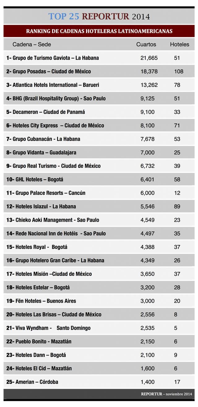 ranking-cadenas hoteleras-latinoamerica-REPORTUR