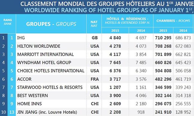 ranking-cadenas-hoteleras