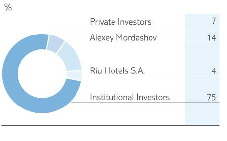 investors-significant-shareholders