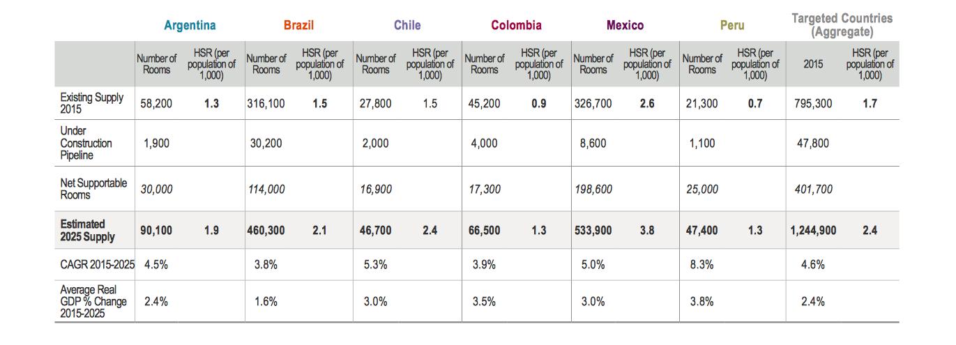 América-Latina--planta-hotelera-numero-habitaciones-cuartos-pais
