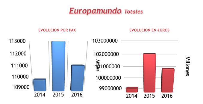 europamundo-cuotas