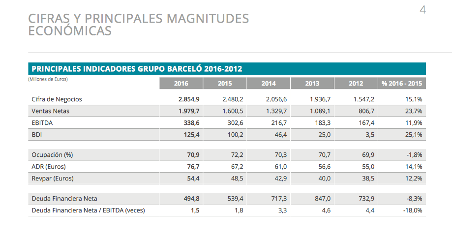 barcelo-cuentas-resultados-cifras-economicas-beneficio-deuda