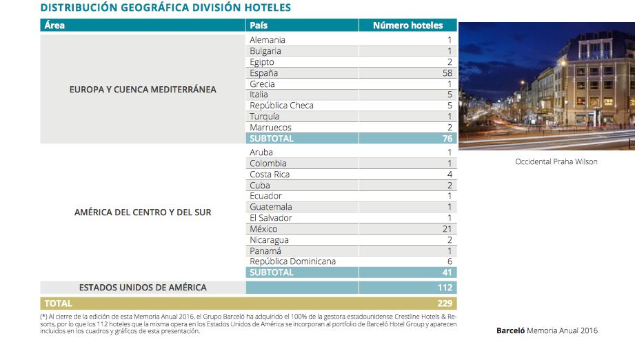 barcelo-hoteles-division-zonas-europa