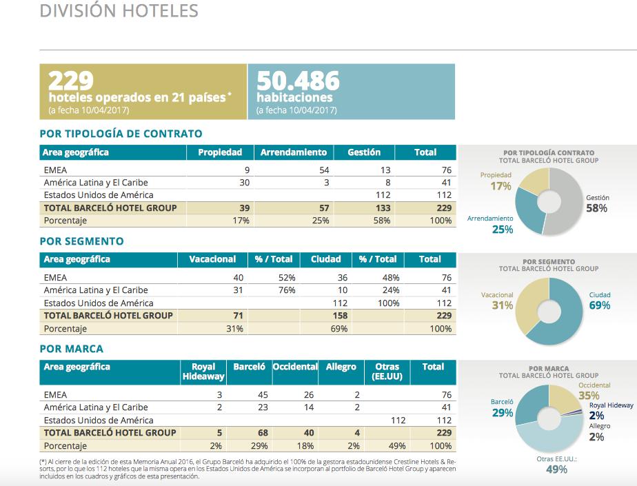 barcelo-hoteles-division-zonas
