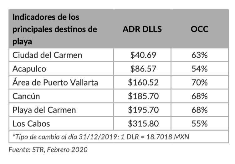 mexico vacation destination rates